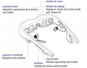 lunettes 2D 3D visionnage vidéo