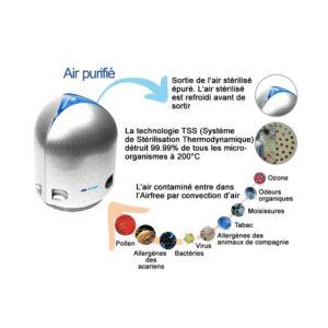 Purificateur d'air P125